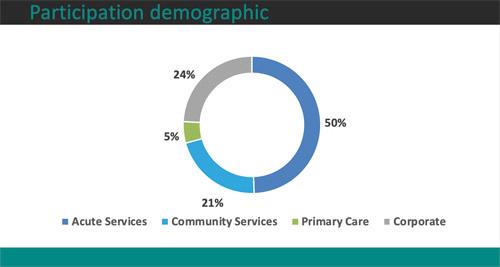 Participation demographic